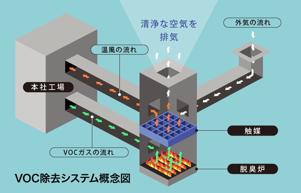 VOC除去システム概念図